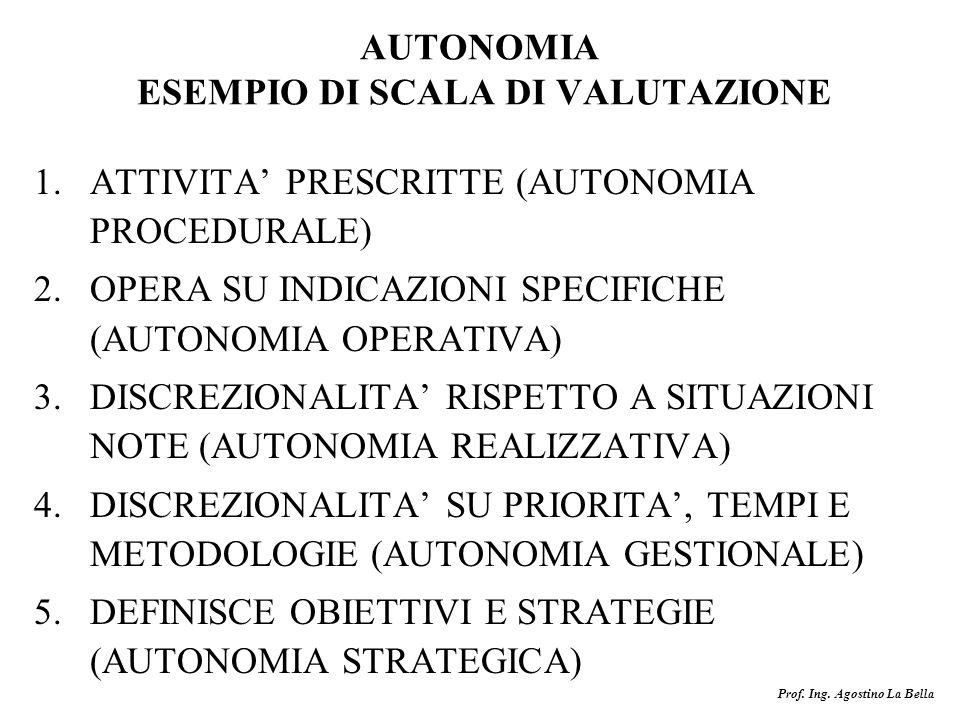 AUTONOMIA ESEMPIO DI SCALA DI VALUTAZIONE