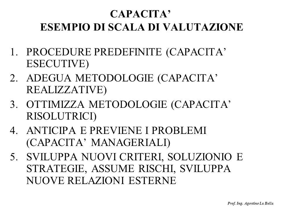 CAPACITA' ESEMPIO DI SCALA DI VALUTAZIONE