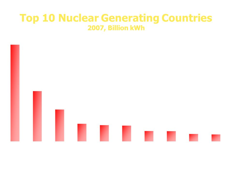 Top 10 Nuclear Generating Countries 2007, Billion kWh