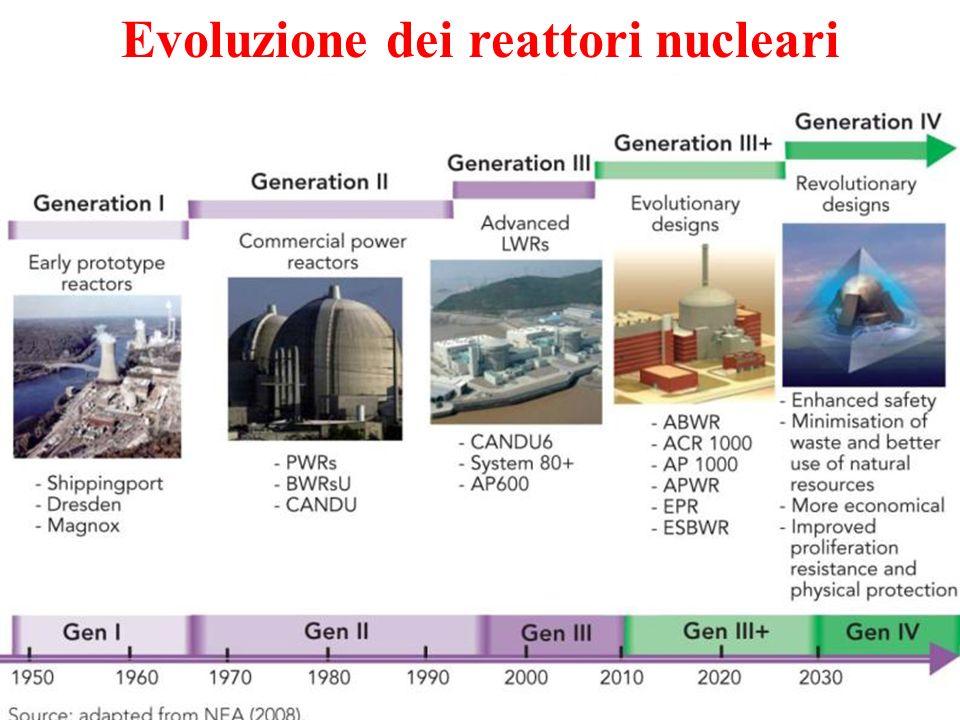 Evoluzione dei reattori nucleari