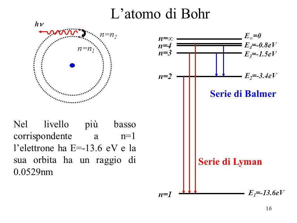 L'atomo di Bohr Serie di Balmer