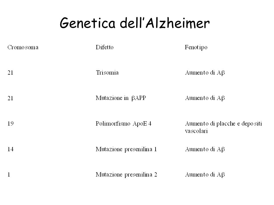 Genetica dell'Alzheimer
