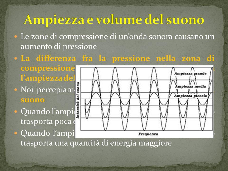 Ampiezza e volume del suono