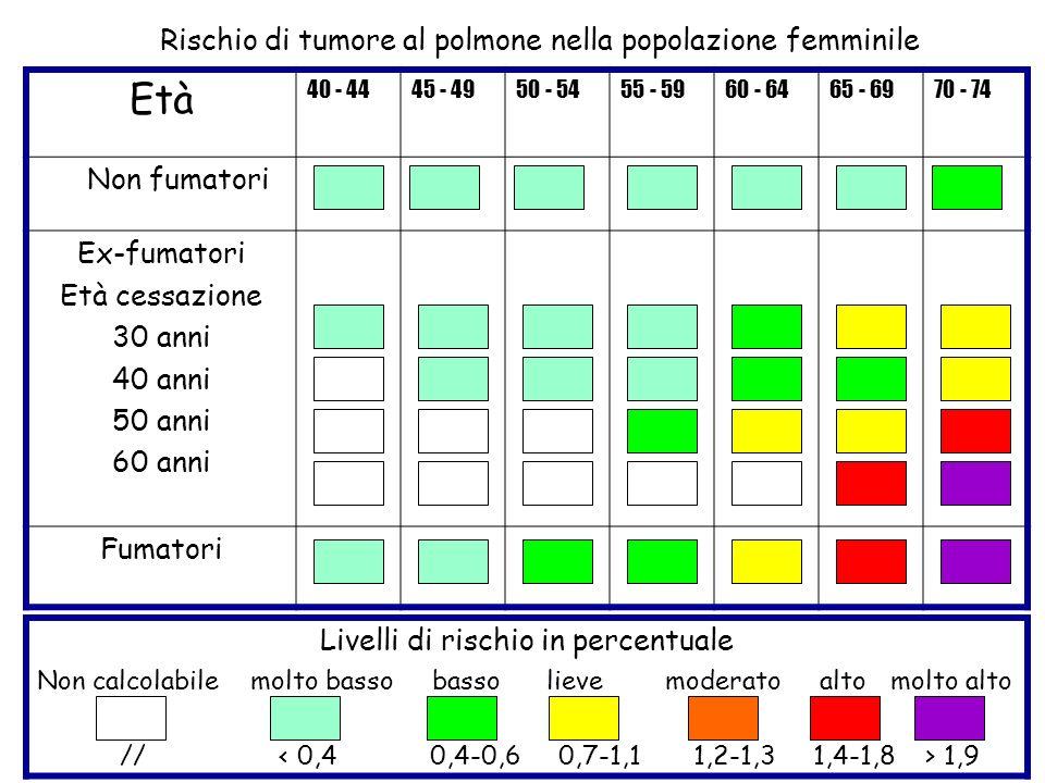 Età Rischio di tumore al polmone nella popolazione femminile