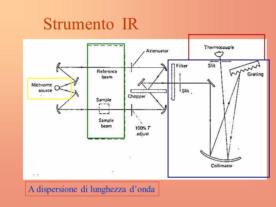 Strumento IR A dispersione di lunghezza d'onda