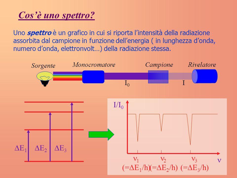 Cos'è uno spettro I/I0 n 1 (=DE1/h) 2 (=DE2/h) 3 (=DE3/h) DE1 DE2