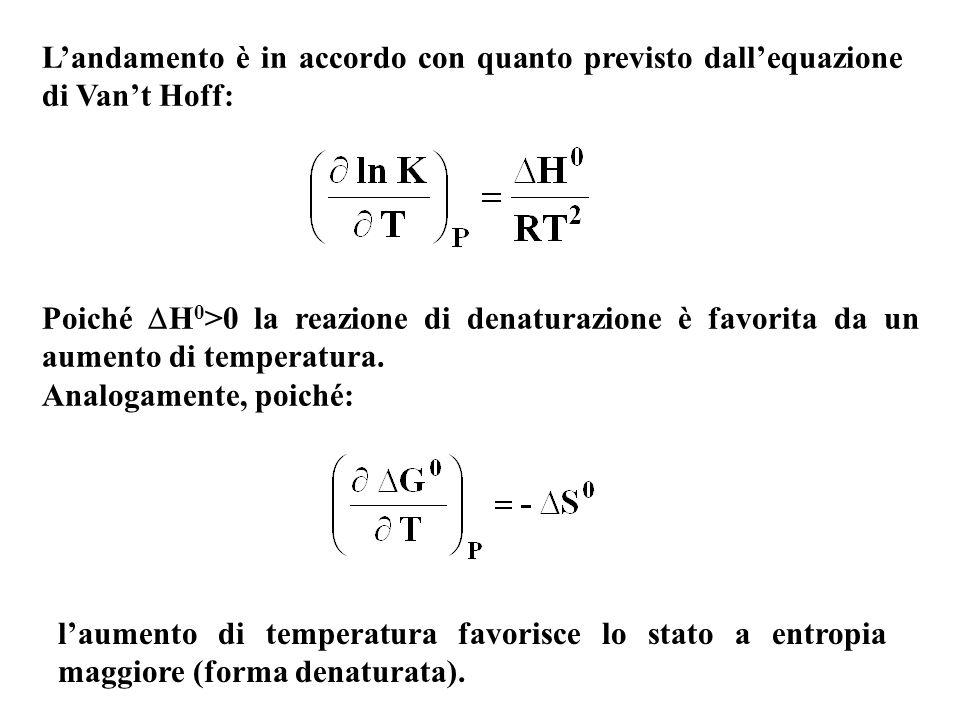 L'andamento è in accordo con quanto previsto dall'equazione di Van't Hoff: