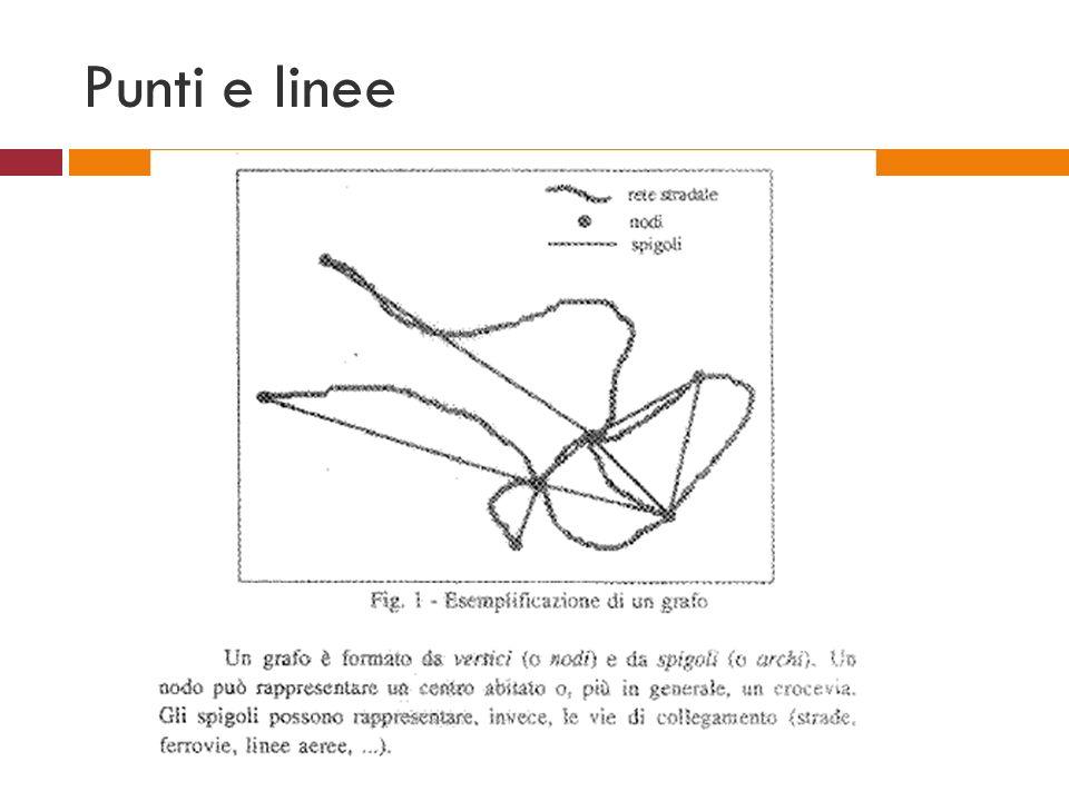 Punti e linee