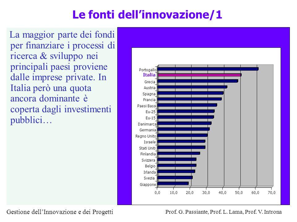 Le fonti dell'innovazione/1