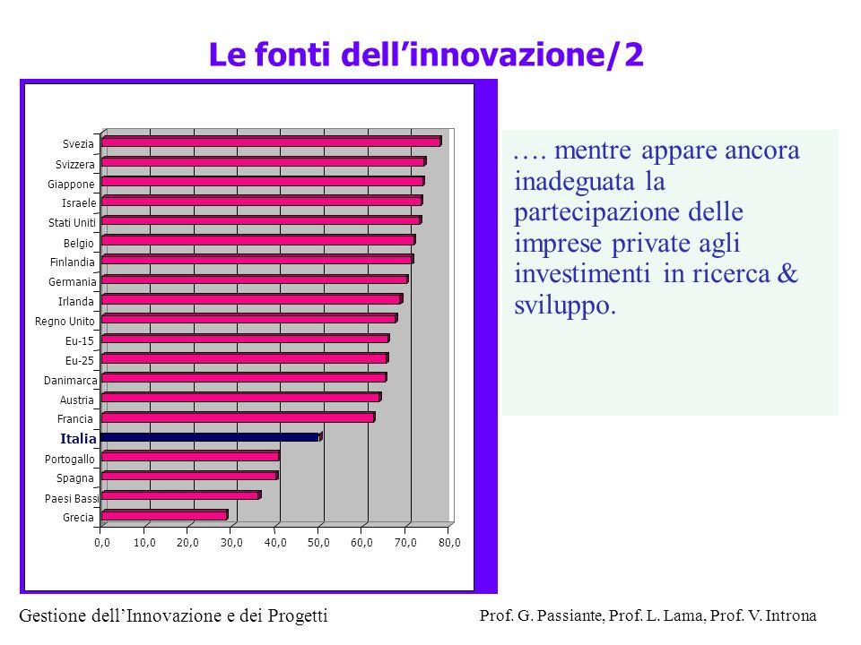 Le fonti dell'innovazione/2