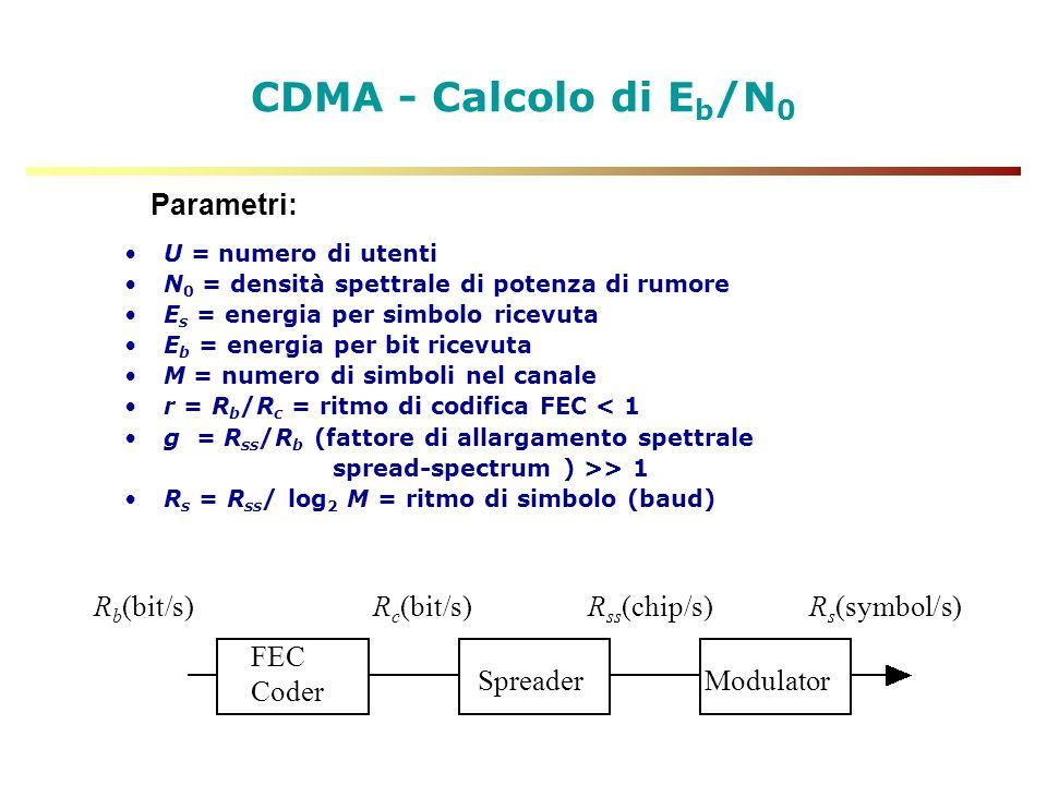 CDMA - Calcolo di Eb/N0 Parametri: FEC Coder Spreader Modulator