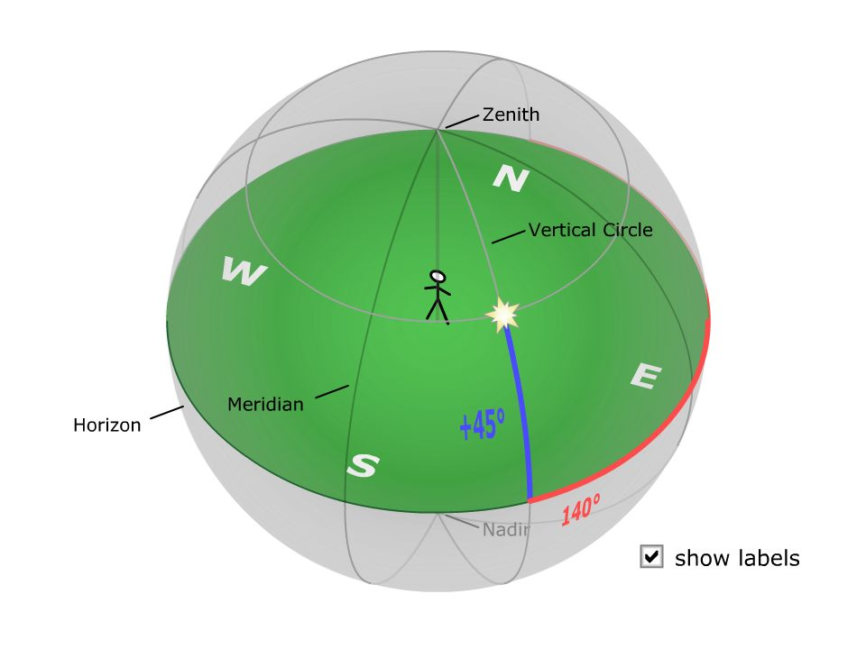Each observer has what we called a horizon coordinate system and it is centered on them.