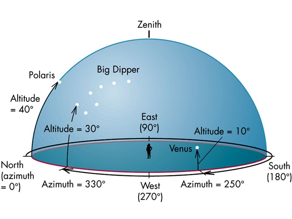 This diagram shows several examples in the horizon system