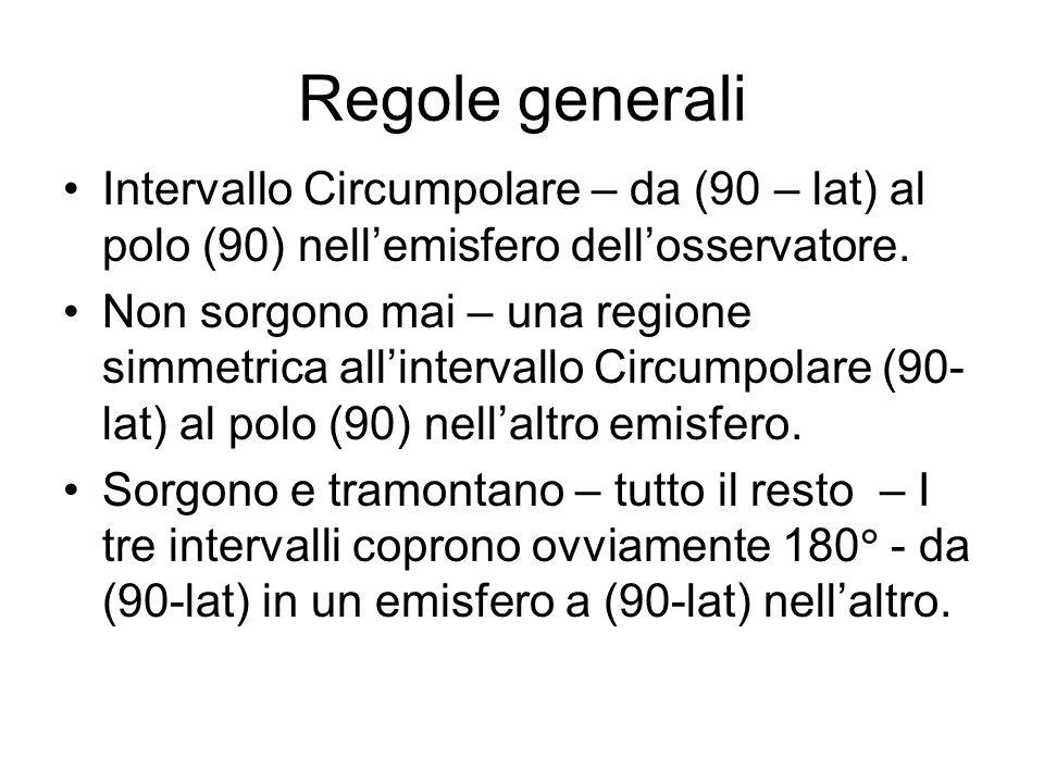 Regole generali Intervallo Circumpolare – da (90 – lat) al polo (90) nell'emisfero dell'osservatore.
