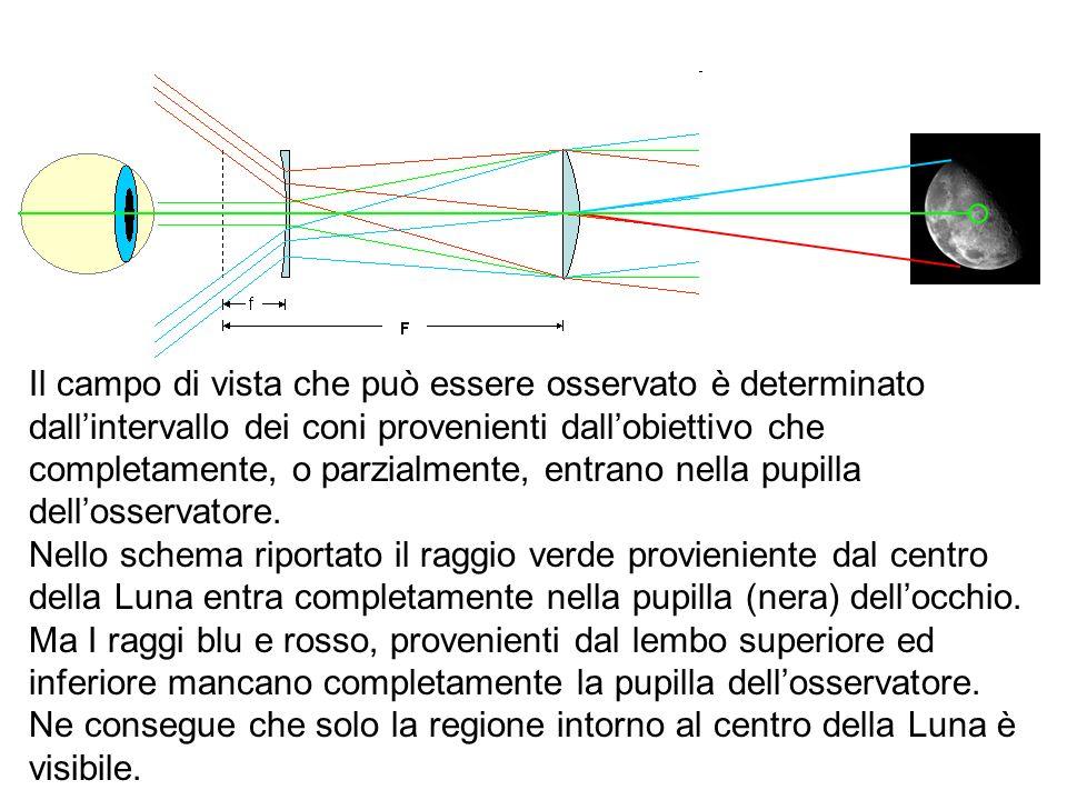 Il campo di vista che può essere osservato è determinato dall'intervallo dei coni provenienti dall'obiettivo che completamente, o parzialmente, entrano nella pupilla dell'osservatore.
