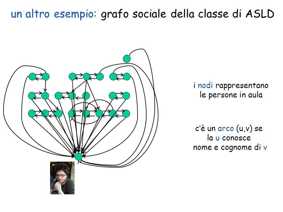 un altro esempio: grafo sociale della classe di ASLD
