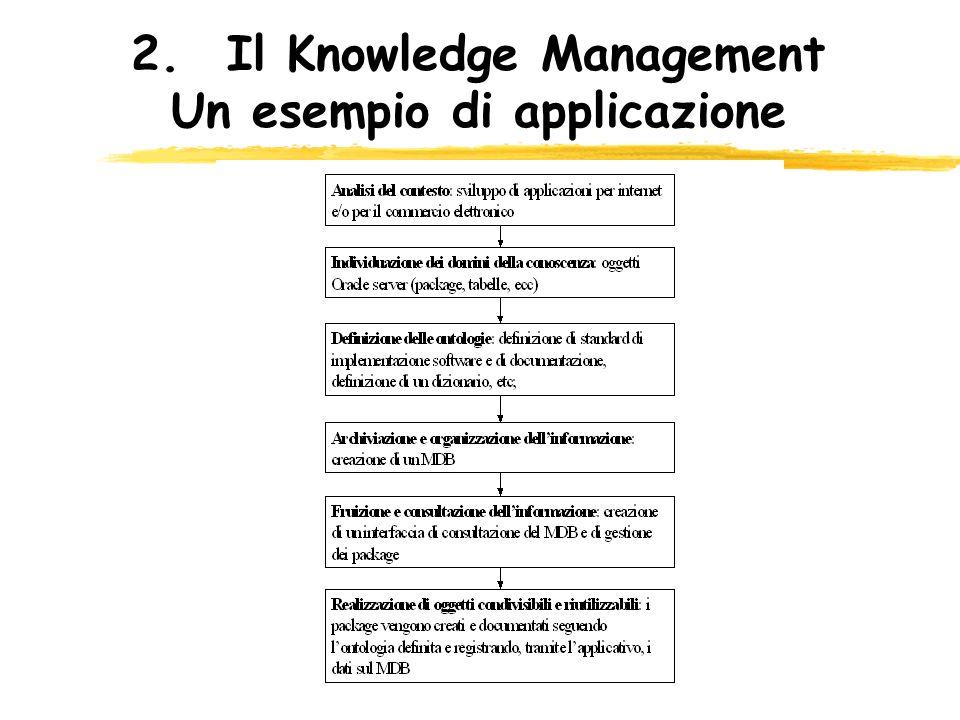 2. Il Knowledge Management Un esempio di applicazione