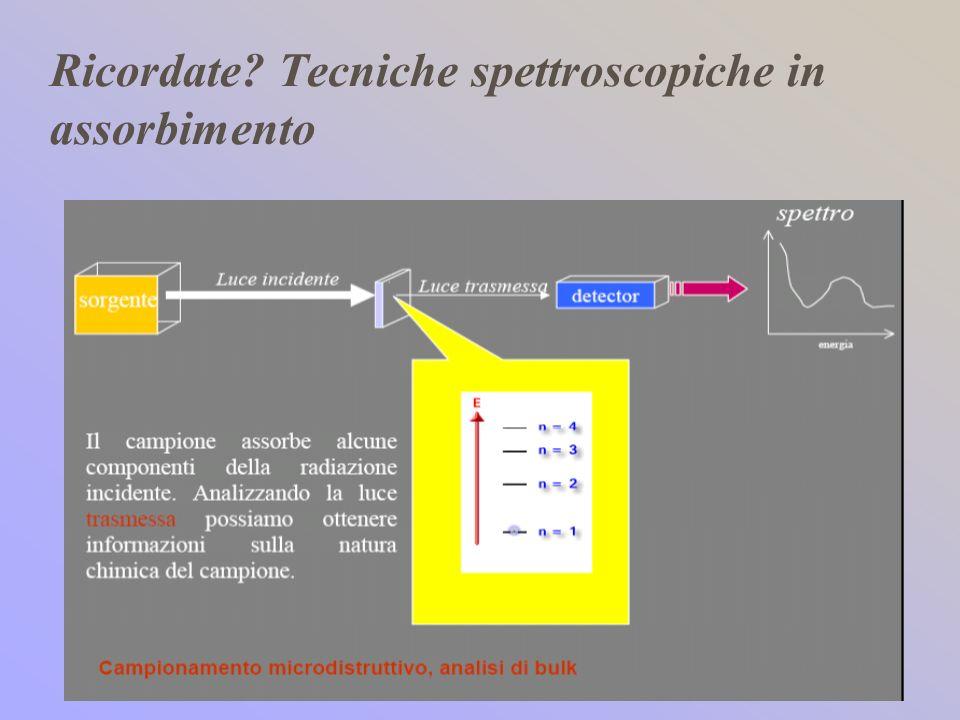 Ricordate Tecniche spettroscopiche in assorbimento