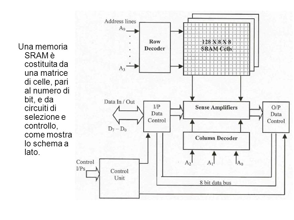 Una memoria SRAM è costituita da una matrice di celle, pari al numero di bit, e da circuiti di selezione e controllo, come mostra lo schema a lato.