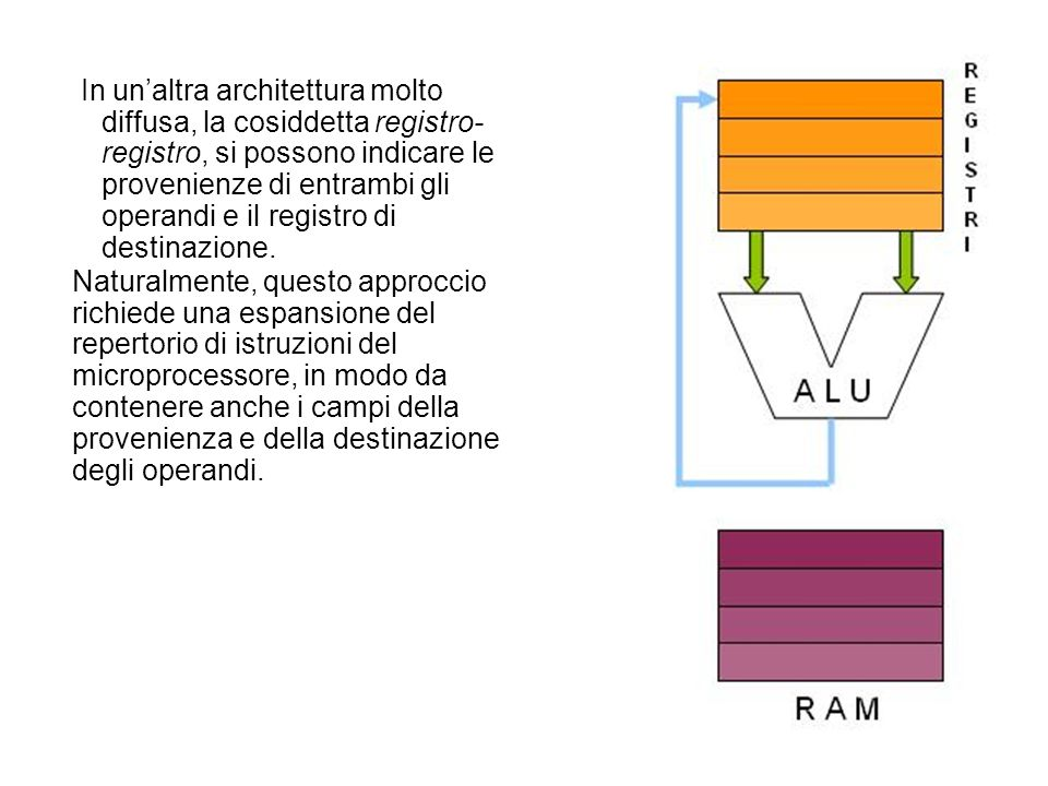 In un'altra architettura molto diffusa, la cosiddetta registro-registro, si possono indicare le provenienze di entrambi gli operandi e il registro di destinazione.