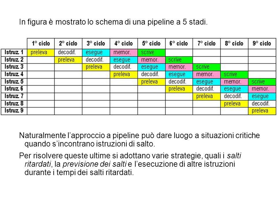 In figura è mostrato lo schema di una pipeline a 5 stadi.