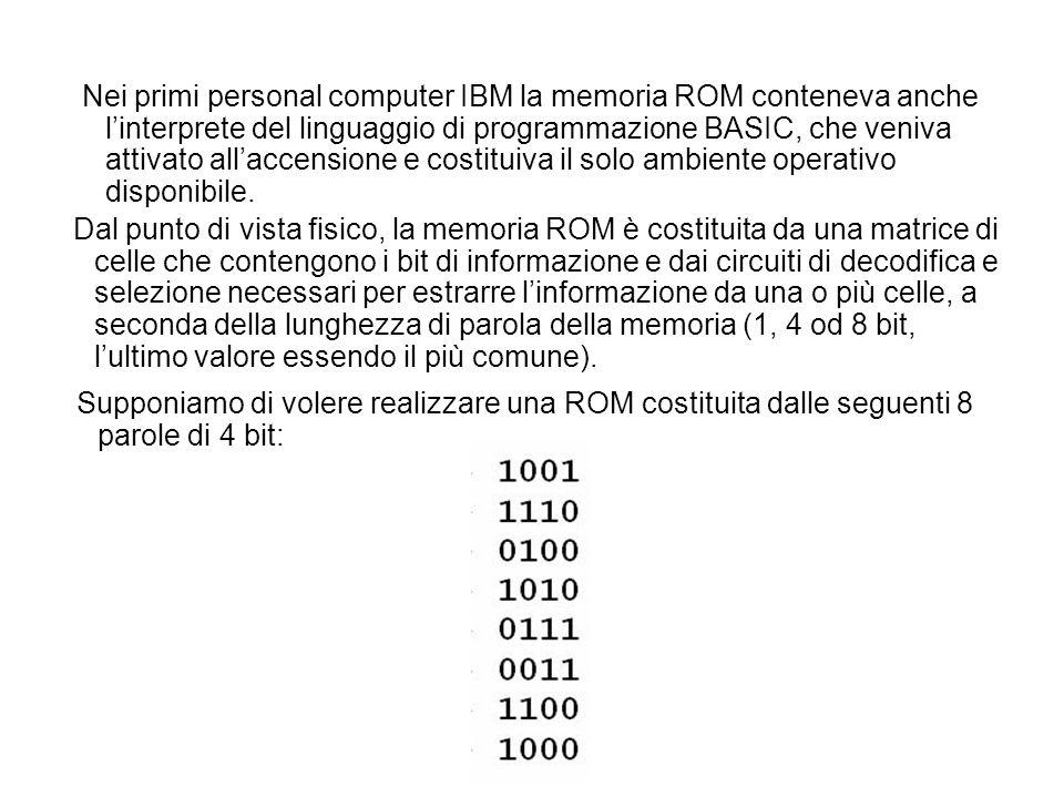 Nei primi personal computer IBM la memoria ROM conteneva anche l'interprete del linguaggio di programmazione BASIC, che veniva attivato all'accensione e costituiva il solo ambiente operativo disponibile.