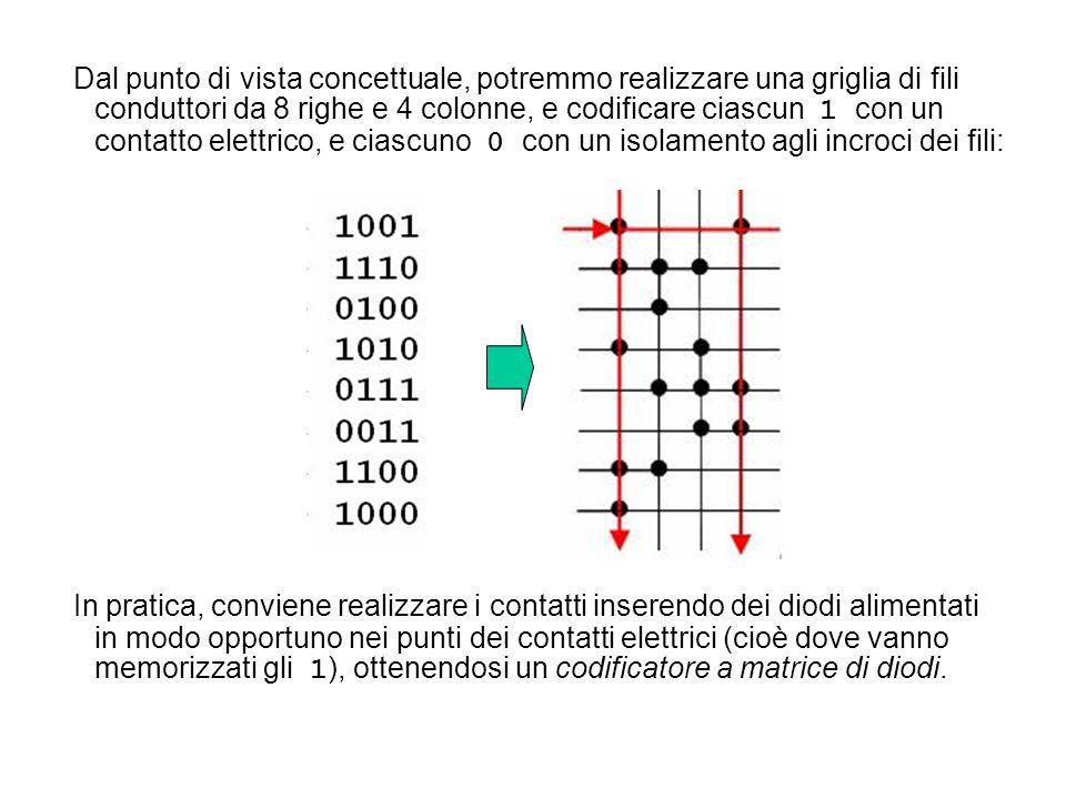 Dal punto di vista concettuale, potremmo realizzare una griglia di fili conduttori da 8 righe e 4 colonne, e codificare ciascun 1 con un contatto elettrico, e ciascuno 0 con un isolamento agli incroci dei fili: