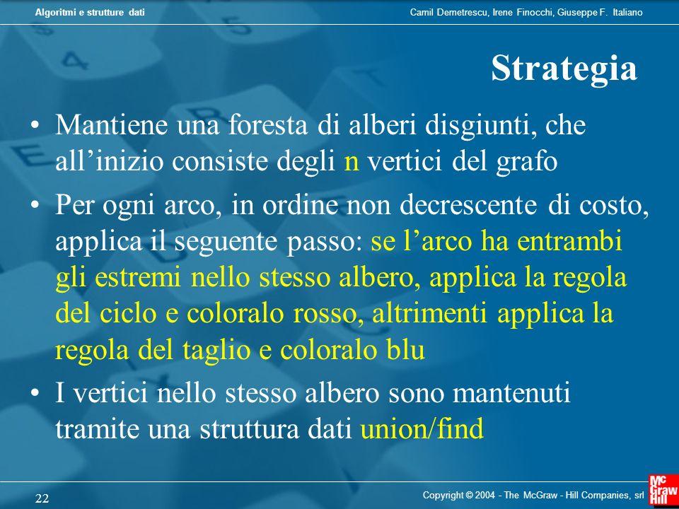 Strategia Mantiene una foresta di alberi disgiunti, che all'inizio consiste degli n vertici del grafo.
