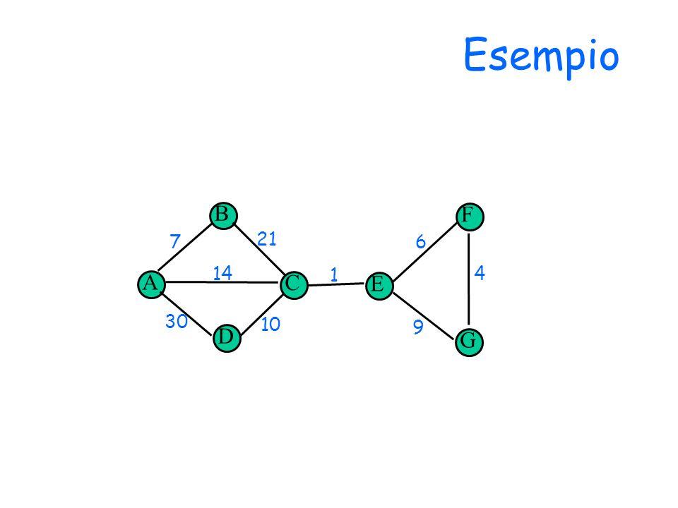 Esempio B F 7 21 6 14 A C 1 4 E 30 10 9 D G