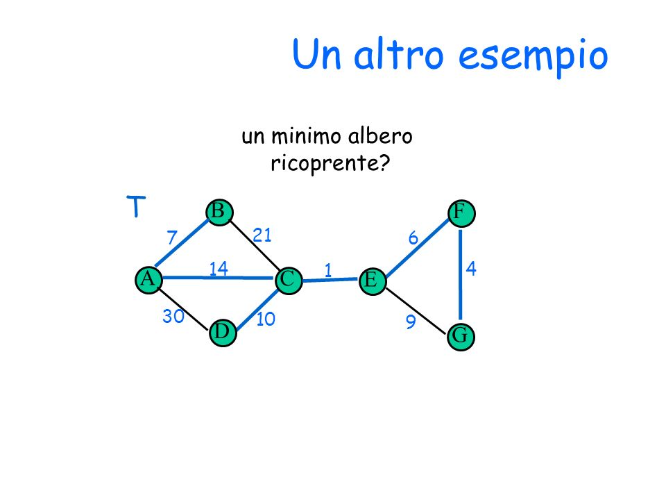 Un altro esempio T un minimo albero ricoprente B F A C E D G 7 21 6