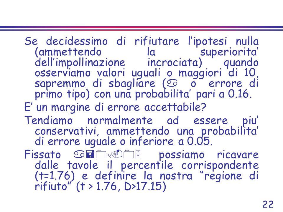 Se decidessimo di rifiutare l'ipotesi nulla (ammettendo la superiorita' dell'impollinazione incrociata) quando osserviamo valori uguali o maggiori di 10, sapremmo di sbagliare (a o errore di primo tipo) con una probabilita' pari a 0.16.