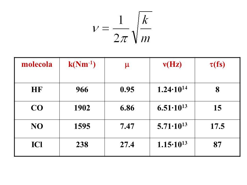 molecola k(Nm-1)  ν(Hz) (fs) HF. 966. 0.95. 1.24·1014. 8. CO. 1902. 6.86. 6.51·1013. 15.