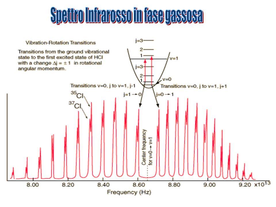 Spettro Infrarosso in fase gassosa