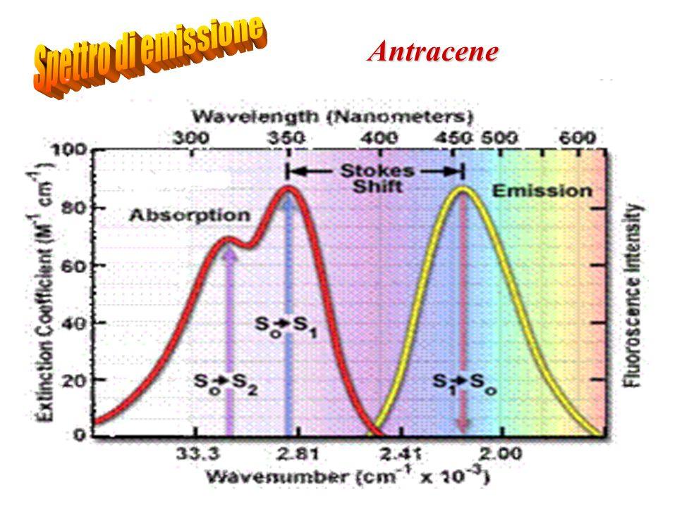 Spettro di emissione Antracene