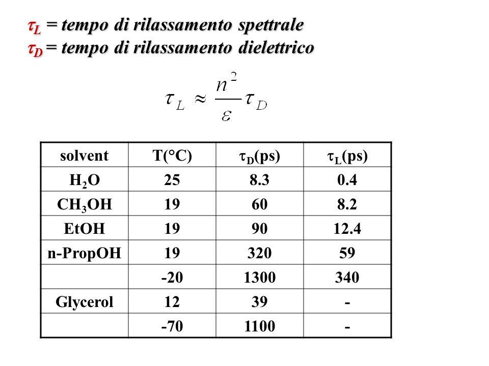 L = tempo di rilassamento spettrale