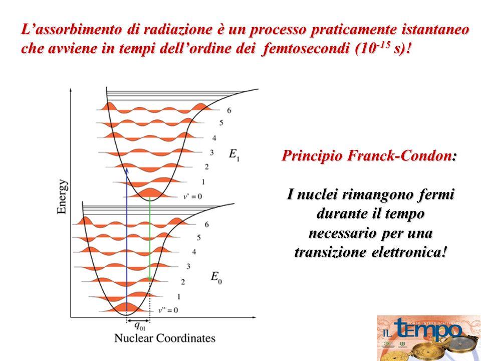 L'assorbimento di radiazione è un processo praticamente istantaneo che avviene in tempi dell'ordine dei femtosecondi (10-15 s)!