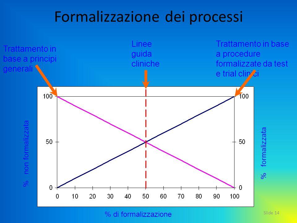 Formalizzazione dei processi