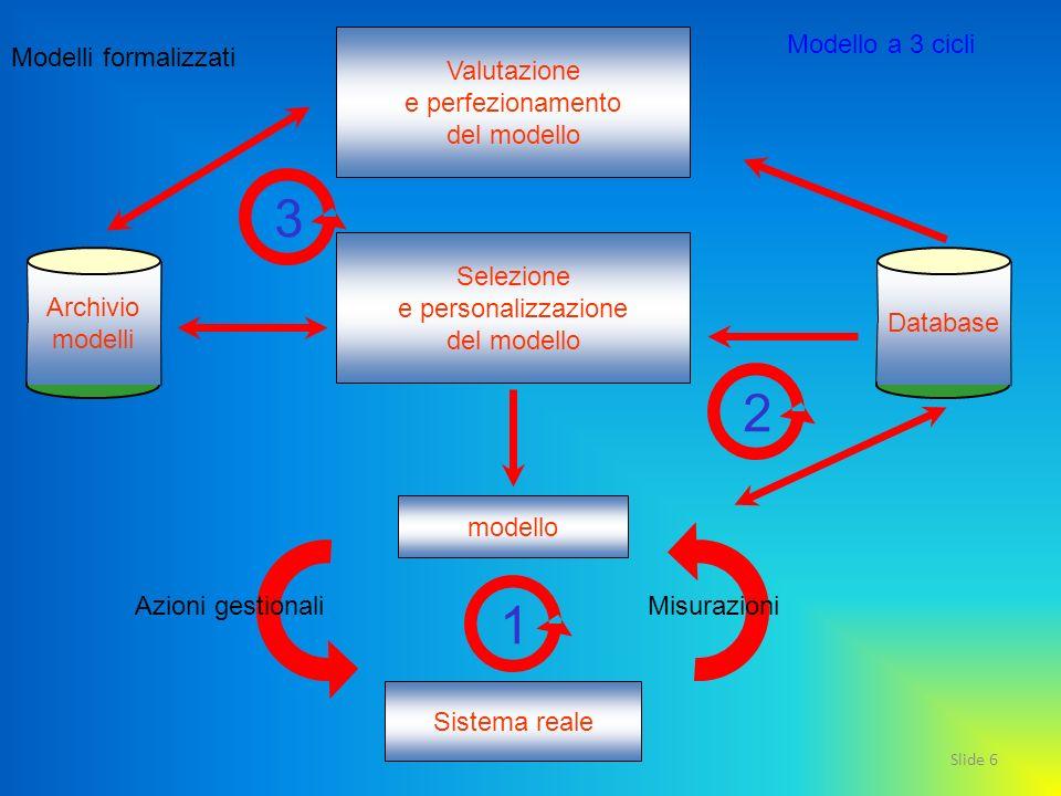3 2 1 Valutazione e perfezionamento del modello Modello a 3 cicli