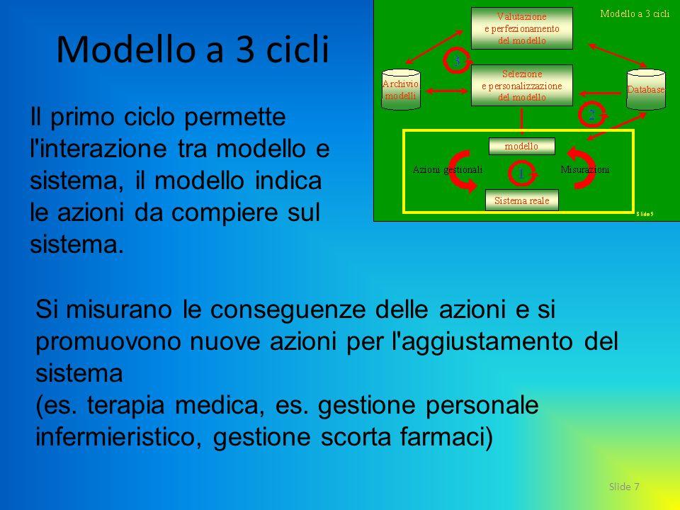 Modello a 3 cicli Il primo ciclo permette l interazione tra modello e sistema, il modello indica le azioni da compiere sul sistema.
