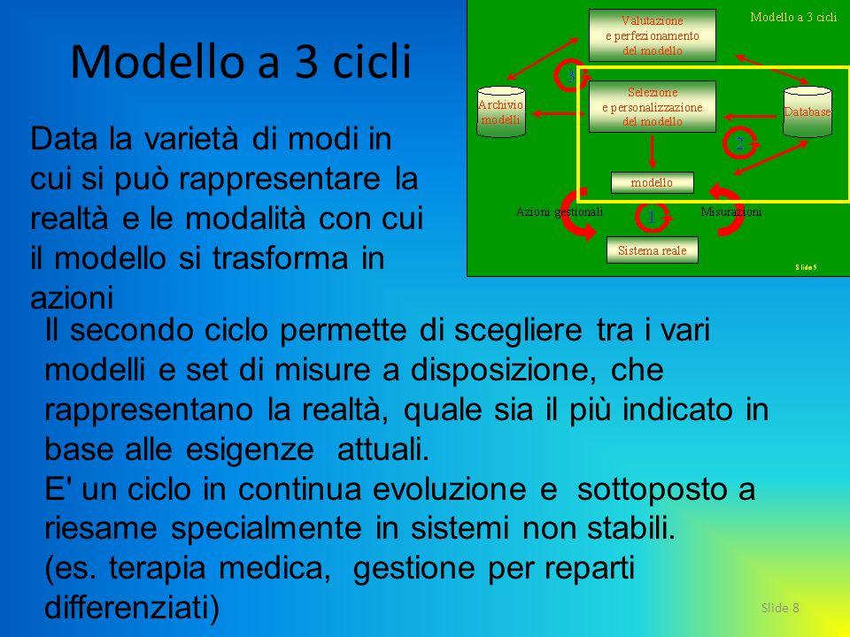 Modello a 3 cicli Data la varietà di modi in cui si può rappresentare la realtà e le modalità con cui il modello si trasforma in azioni.