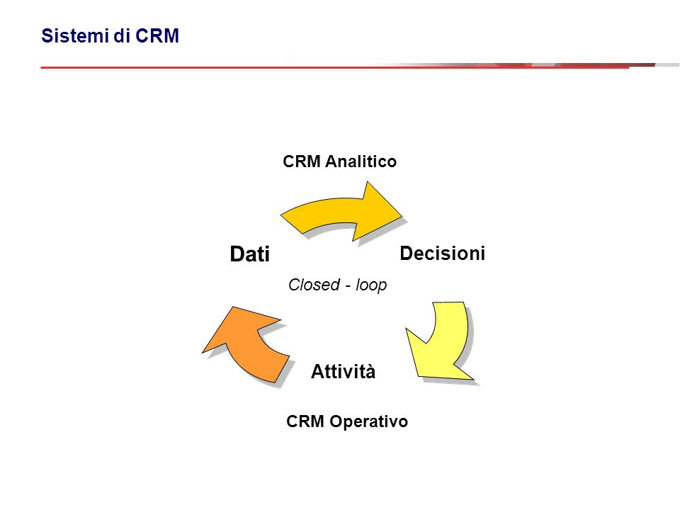 Sistemi di CRM CRM Analitico Closed - loop CRM Operativo