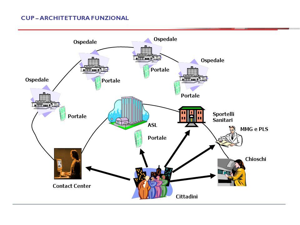 CUP – ARCHITETTURA FUNZIONALE