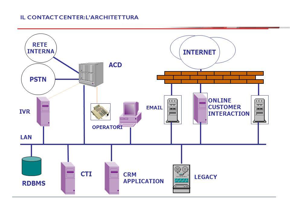 INTERNET ACD PSTN CTI RDBMS IL CONTACT CENTER: L'ARCHITETTURA RETE