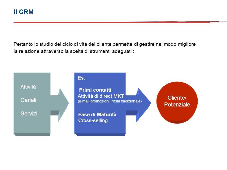 Il CRM Cliente/ Canali Potenziale Servizi