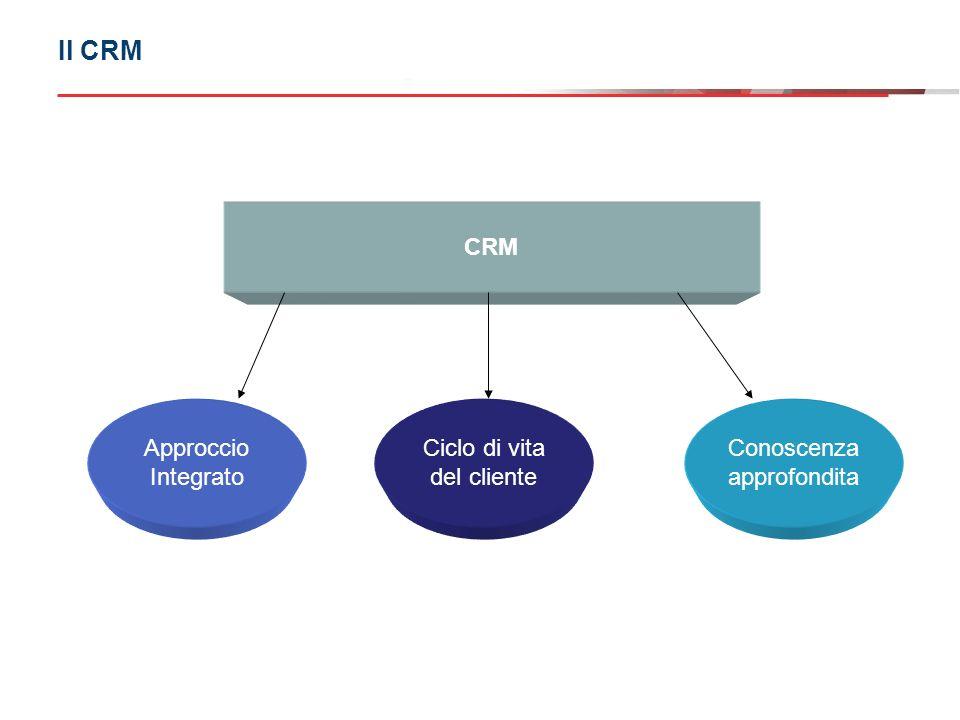 Il CRM CRM Approccio Integrato Ciclo di vita del cliente Conoscenza