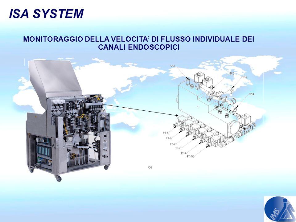 ISA SYSTEM MONITORAGGIO DELLA VELOCITA' DI FLUSSO INDIVIDUALE DEI CANALI ENDOSCOPICI