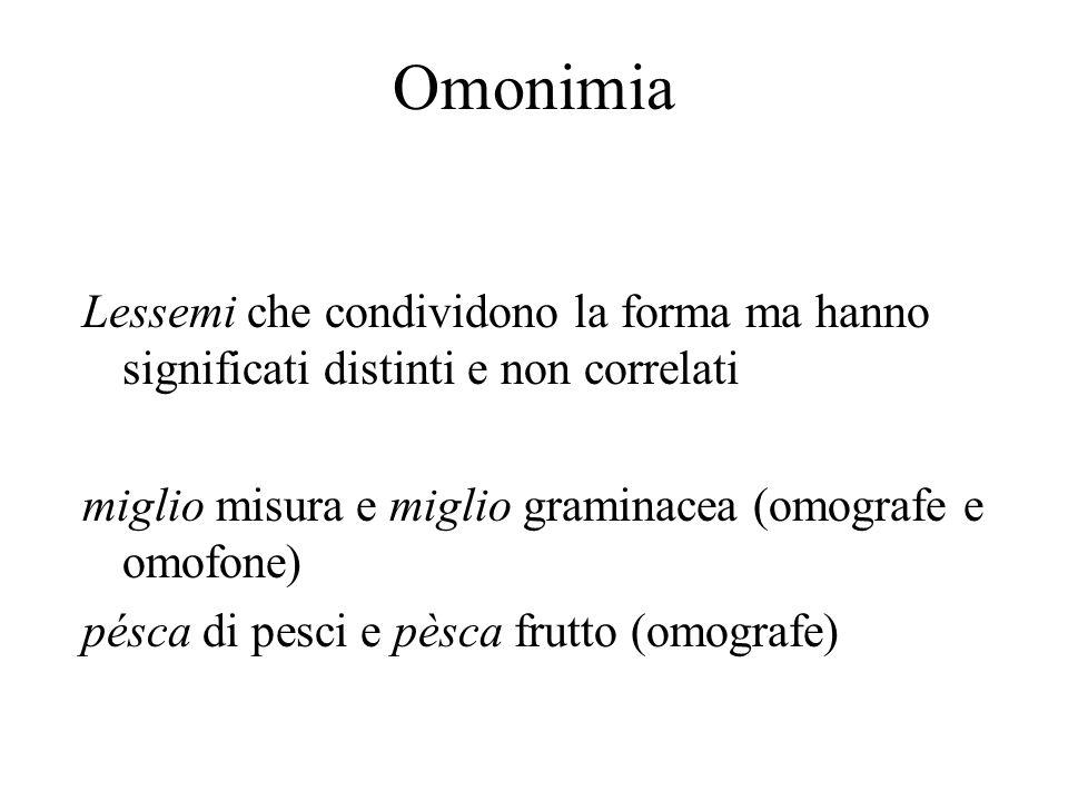 Omonimia Lessemi che condividono la forma ma hanno significati distinti e non correlati. miglio misura e miglio graminacea (omografe e omofone)