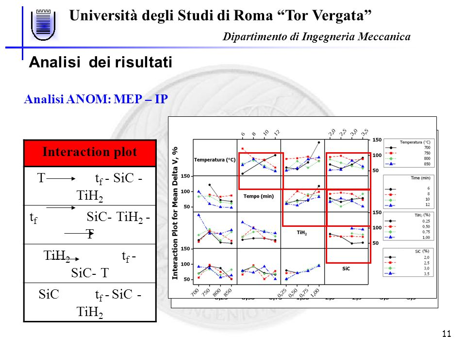 Analisi dei risultati Main Effect Plot Interaction plot