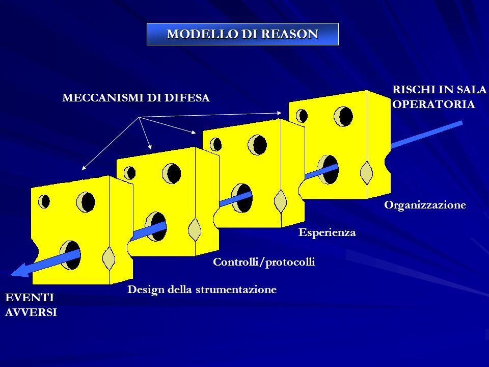 MODELLO DI REASON RISCHI IN SALA OPERATORIA MECCANISMI DI DIFESA