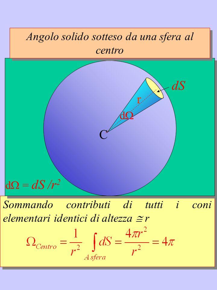 Angolo solido sotteso da una sfera al centro